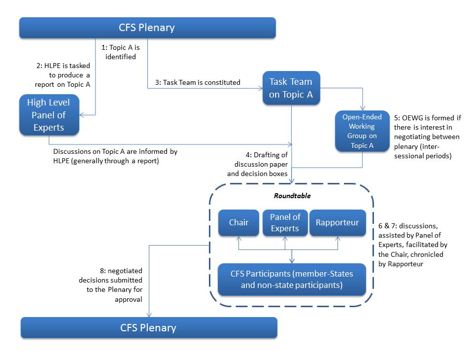 grafico_cfs-process